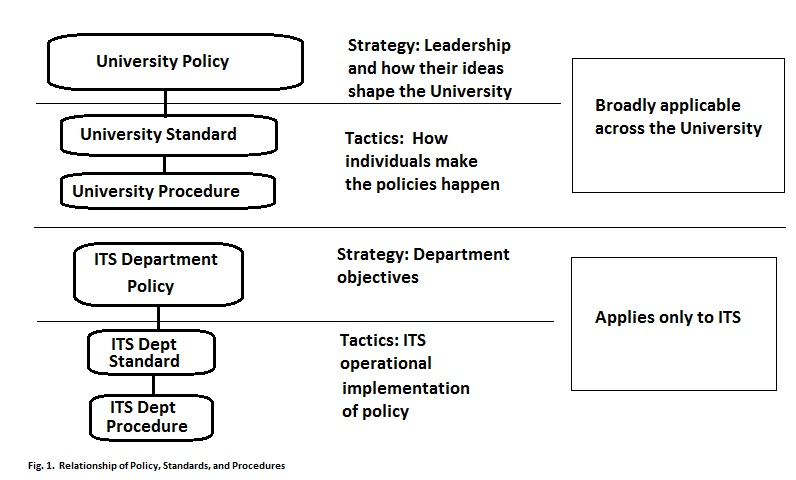 "Policy structure showing boxes on the left ""University Policy"" above ""University Standard"" above ""University Procedure"" which reflect Strategy (policy) and tactics to make policies happen, all broadly applicable across the University.  Below that set are boxes with ITS Department Policy above ITS Dept Standard and ITS Dept Procedure, reflecting Strategy (policy) and Tactics (Std, procedure) but applying only to ITS."